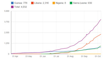 Image: Total confirmed, probable, and suspected Ebola deaths (10/14/2014) (Photo courtesy of WHO).