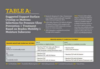 Image: Suggested support surface tables of the new algorithm – table A (Photo courtesy of WOCN).
