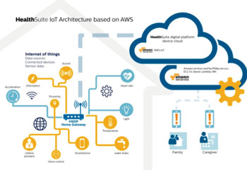 Image: Schematic of the HealthSuite digital platform running on AWS (Photo courtesy of Royal Philips).